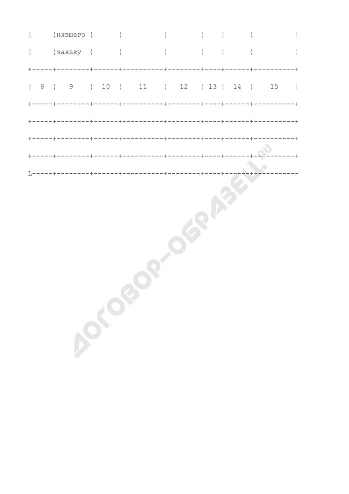 Журнал учета ремонта оборудования автозаправочной станции (обязательная форма). Страница 2