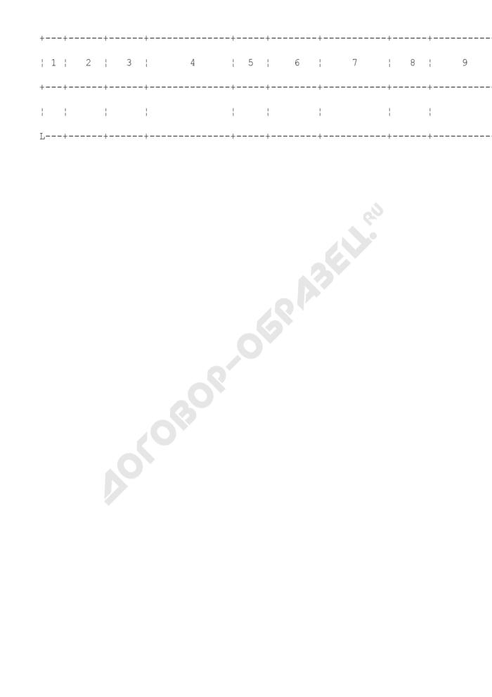 Журнал учета сертификатов о внесении обеспечения уплаты таможенных платежей при внутреннем или международном таможенном транзите. Страница 2
