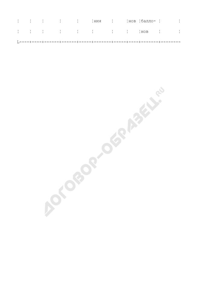 Журнал учета технического освидетельствования и ремонта баллонов СУГ. Форма N 41Э. Страница 2
