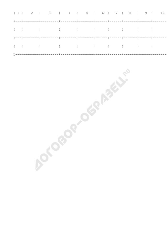 Журнал учета, хранения и использования спермы пациентов. Форма N 158-2/у-03. Страница 2