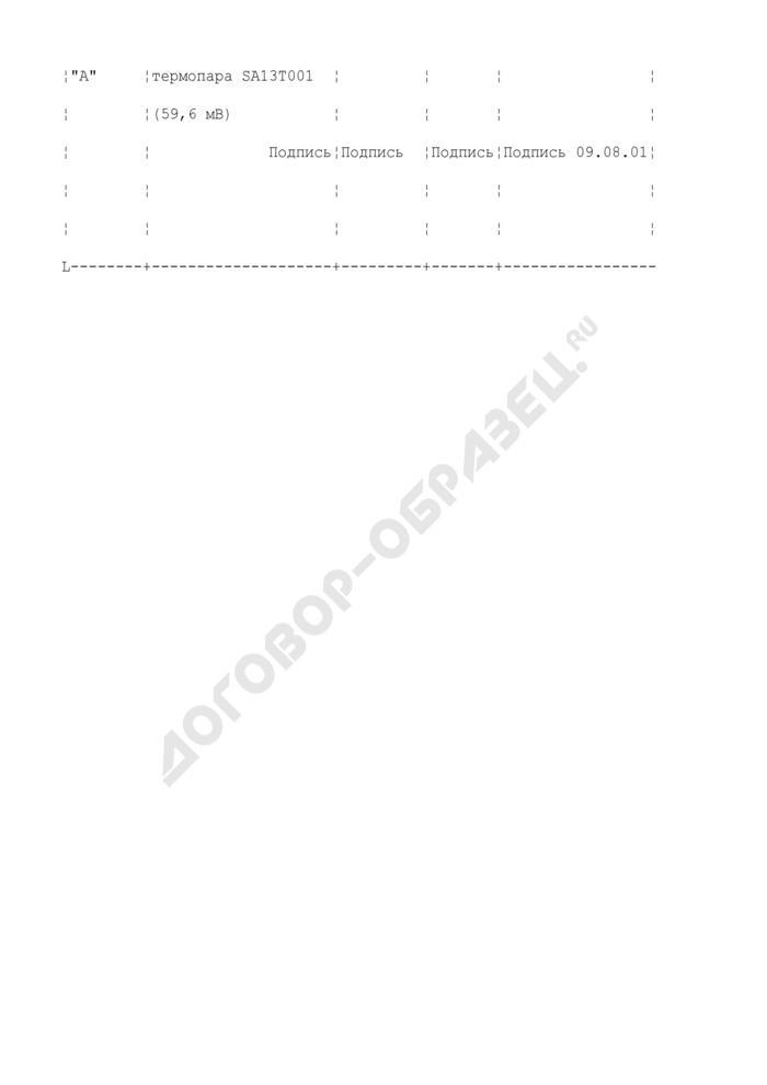 Пример заполнения журнала дефектов и неполадок оборудования в цехах АСУ ТП (ТАИ) тепловых электростанций. Форма N 2 (рекомендуемая). Страница 2