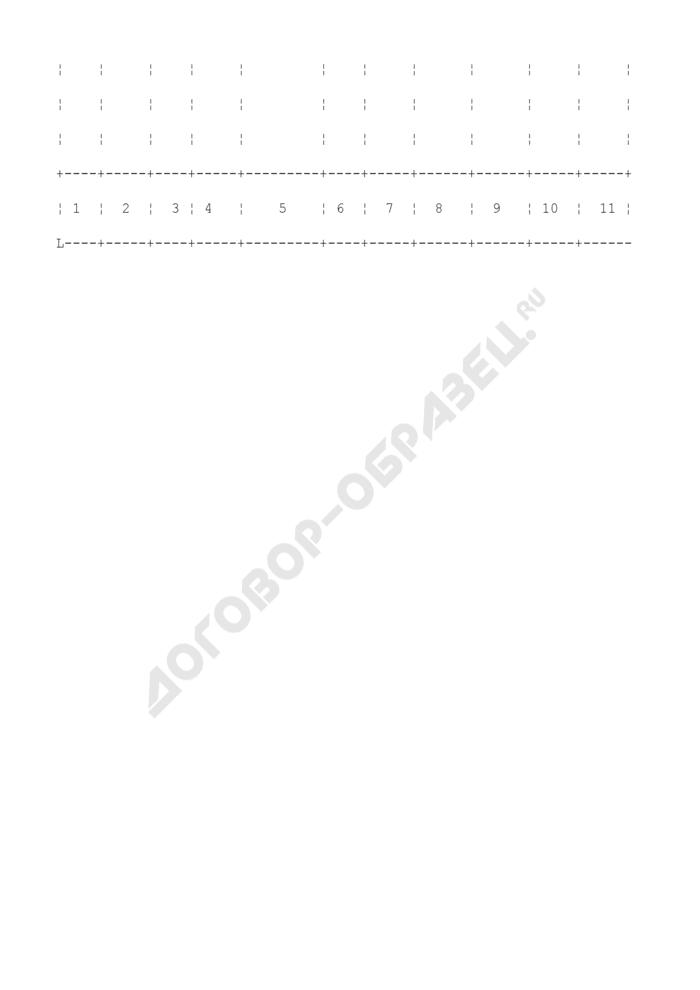 Форма ведения журнала регистрации сертификатов соответствия. Страница 2