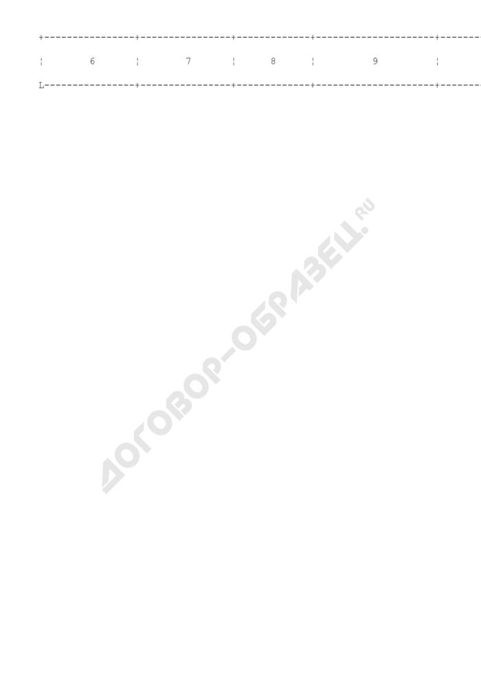 Форма журнала регистрации специалистов в области ветеринарии, занимающихся предпринимательской деятельностью на территории города Москвы. Страница 2