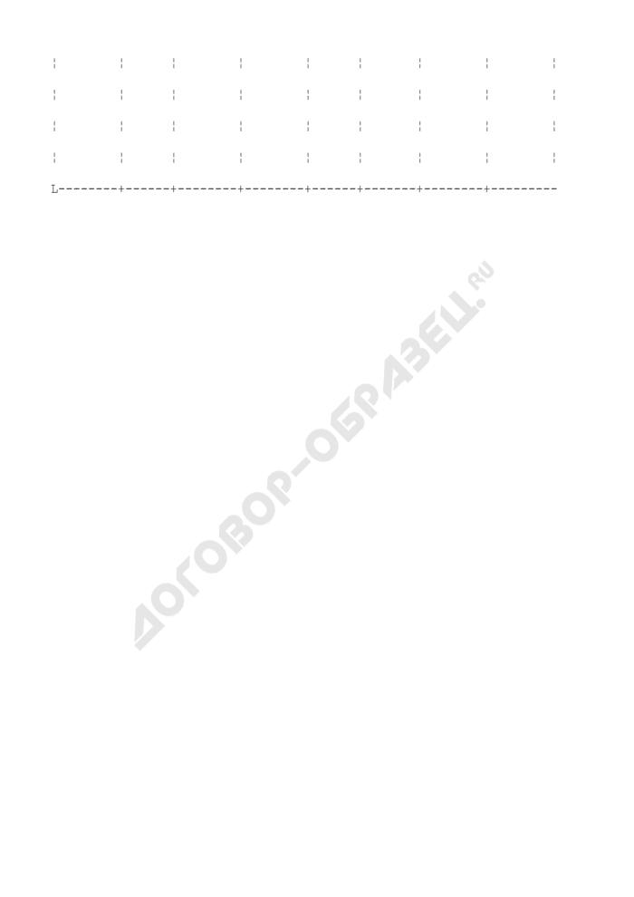 Форма журнала учета выдачи нарядов-допусков на производство работ с повышенной опасностью по цеху (подразделению). Страница 2