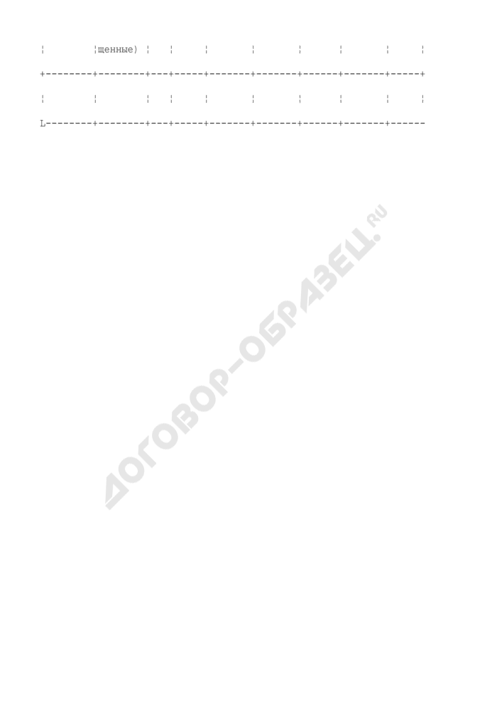 Форма журнала учета выдачи нарядов-допусков на производство работ повышенной опасности или совмещенных работ. Страница 2