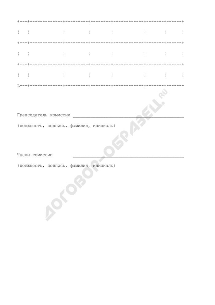 Форма журнала учета проверки знаний норм и правил работы в электроустановках. Страница 2