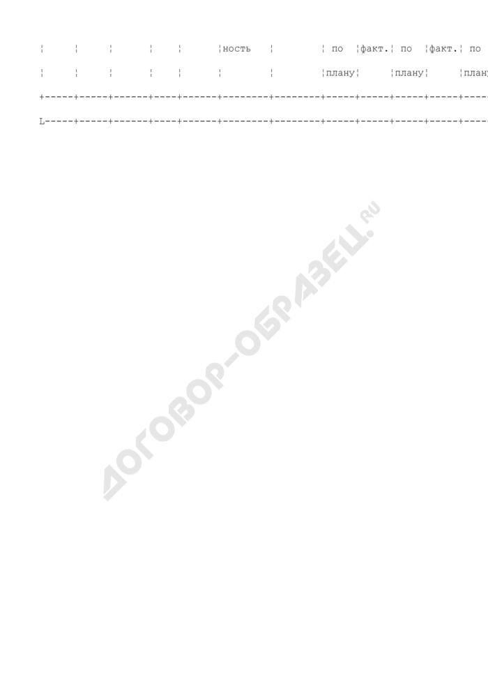 Формы журналов учета средств измерений, осуществляемого метрологическими службами предприятий и организаций Роскартографии. Страница 2