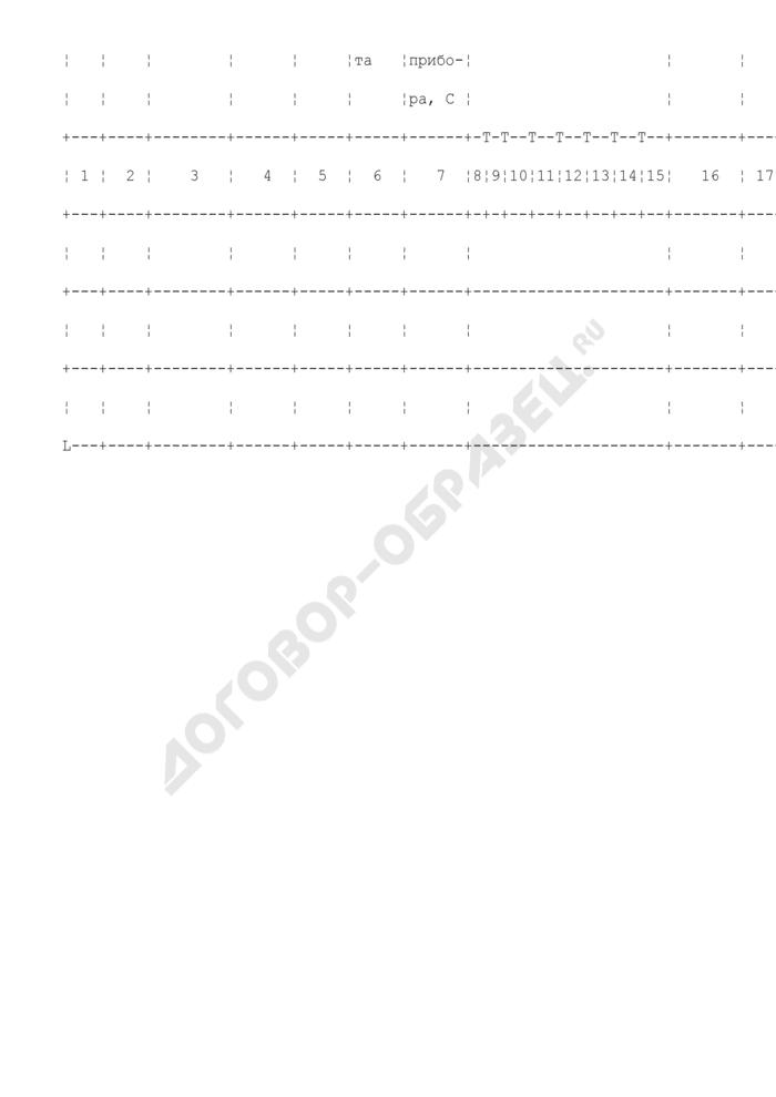 Журнал почасового учета работы ректификационного отделения. Форма N 5-ПР. Страница 2