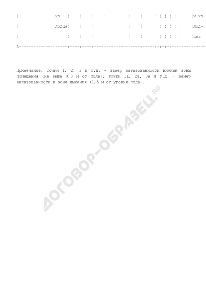 Журнал проверки загазованности помещений и колодцев объекта СУГ. Форма N 35Э. Страница 2