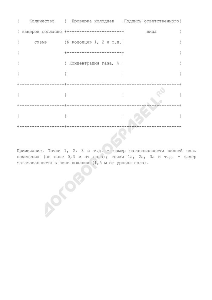 Журнал проверки загазованности помещений и колодцев. Форма N 42-Э. Страница 2
