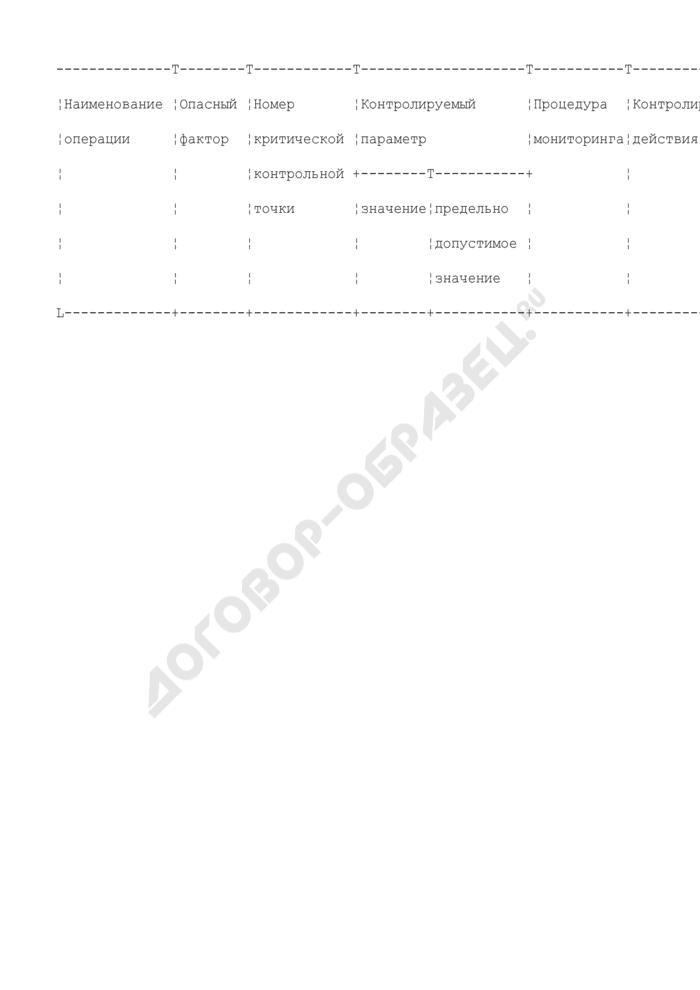 Журнал производственного контроля (рекомендуемая форма). Страница 1