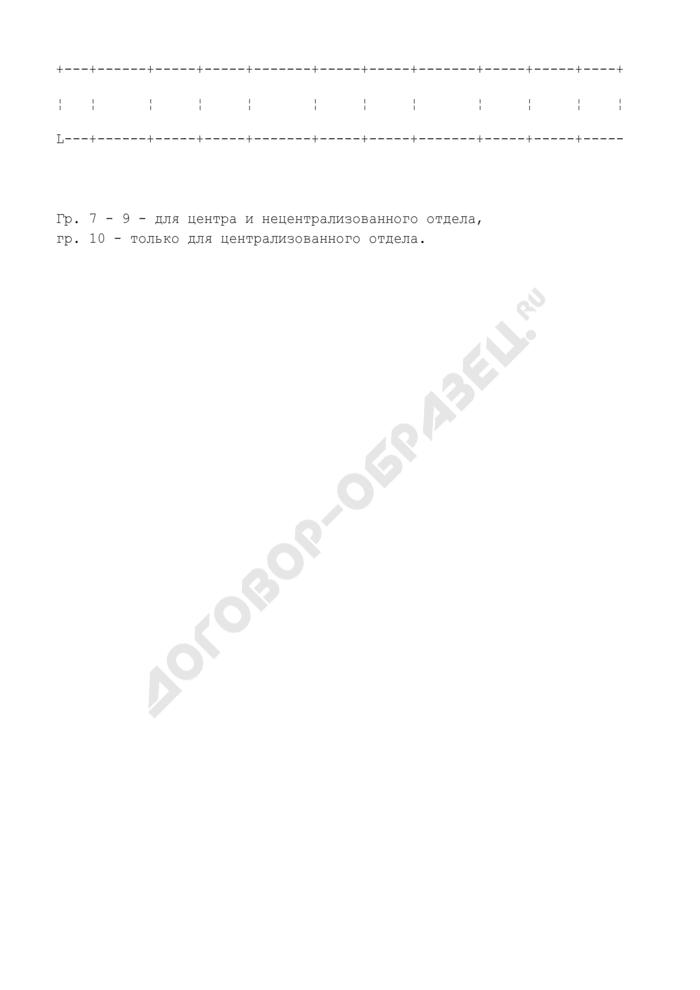 Журнал регистрации пенсионных (личных) дел, присланных из других автономных республик, краев и областей по запросам. Страница 2