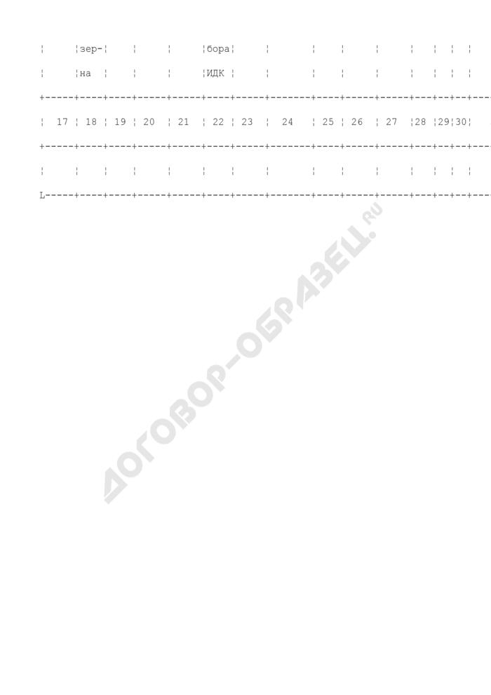 Журнал регистрации лабораторных анализов среднесуточных проб при приемке зерна. Отраслевая форма N ЗПП-49. Страница 3