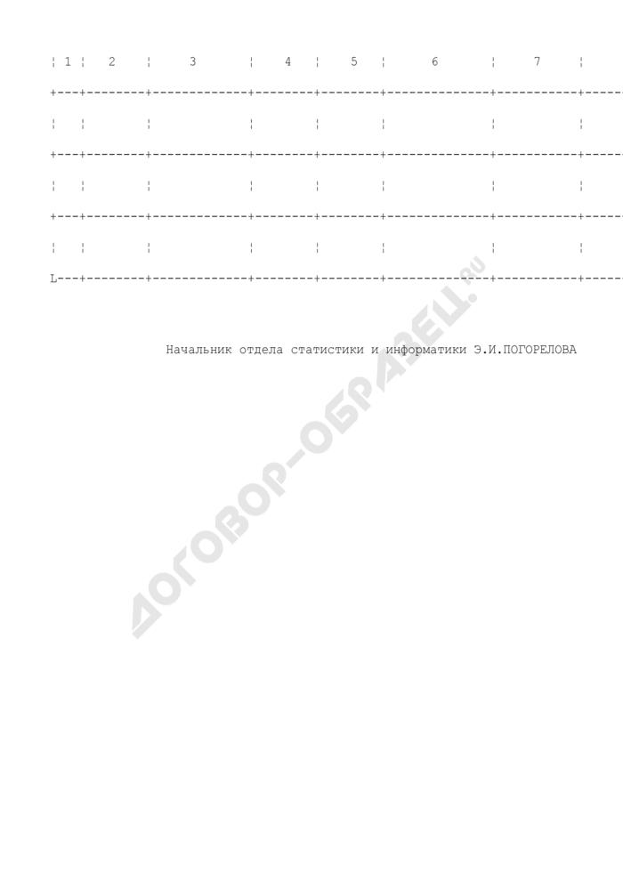 Журнал регистрации исследований, выполняемых в отделе, отделении, кабинете эндоскопии. Форма N 157/у-96. Страница 2