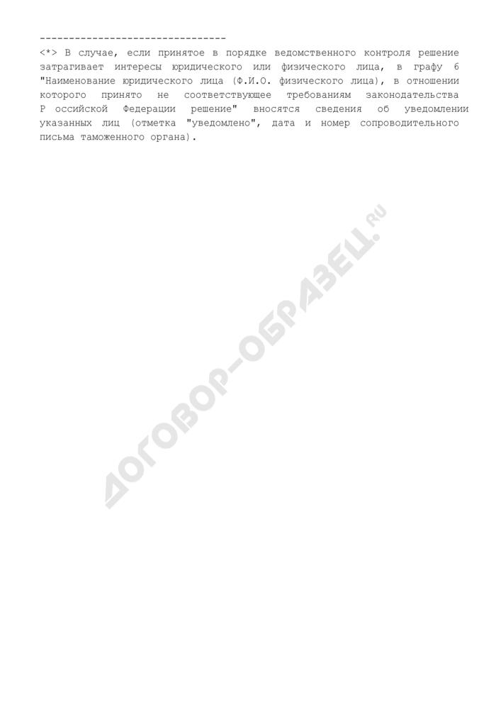 Журнал регистрации и учета решений, вынесенных в порядке статьи 412 Таможенного кодекса Российской Федерации. Страница 2