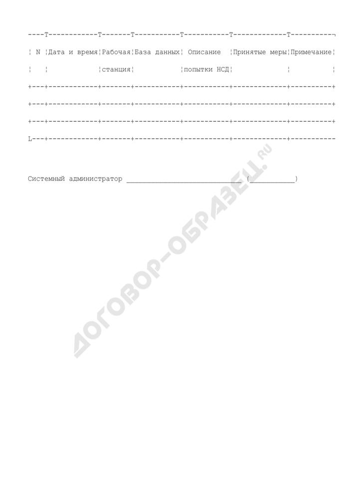 Журнал регистрации попыток несанкционированного доступа к базам данных органов и организаций Роспотребнадзора в субъектах Российской Федерации. Страница 1