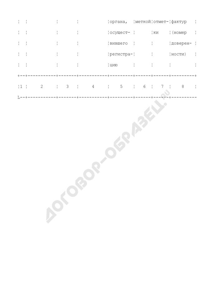 Журнал регистрации реестров счетов-фактур, выставленных продавцами денатурированного этилового спирта, имеющими свидетельство на производство денатурированного этилового спирта. Страница 2