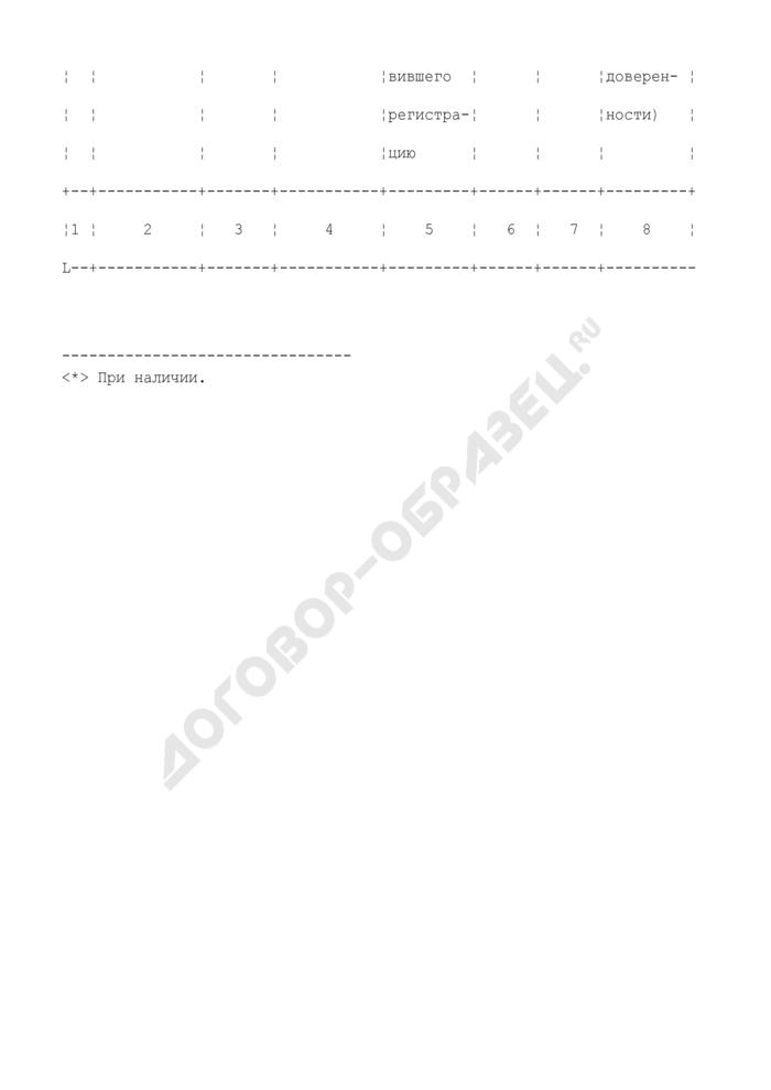 Журнал регистрации реестров счетов-фактур, выставленных продавцами, имеющими свидетельство на производство прямогонного бензина. Страница 2