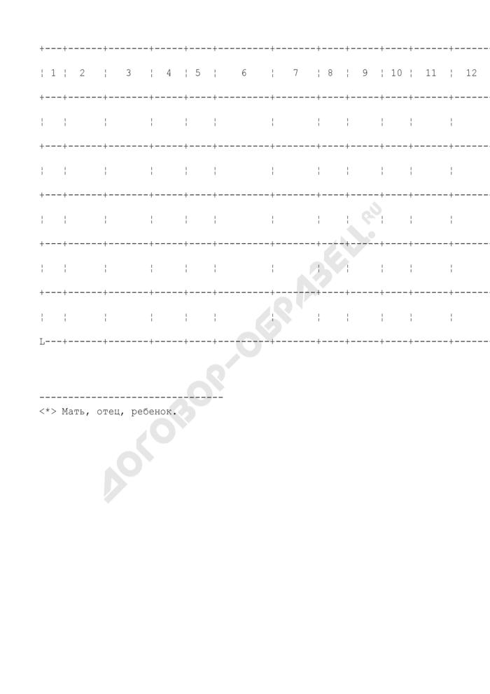 Журнал регистрации заявлений о выдаче государственного сертификата на материнский (семейный) капитал (его дубликата) и решений территориального органа Пенсионного фонда Российской Федерации. Страница 2
