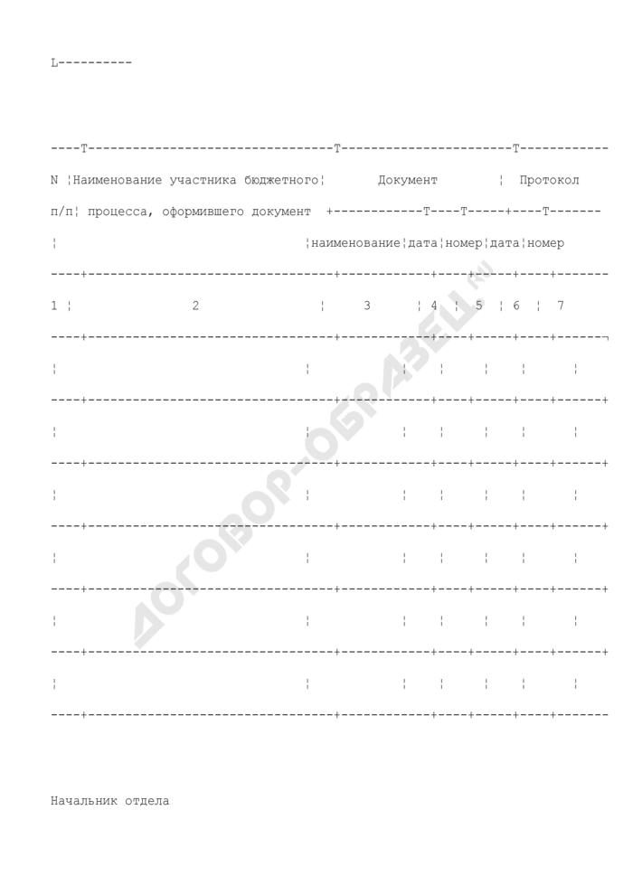 Журнал регистрации неисполненных документов в Федеральном казначействе. Страница 2
