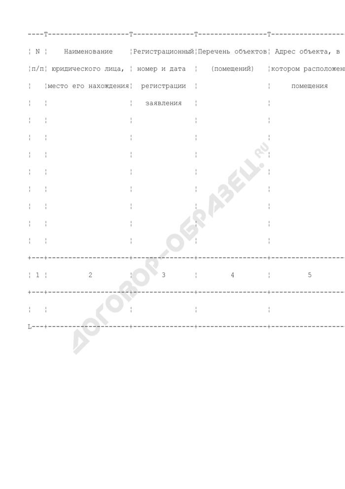 Журнал регистрации заявлений и выдачи заключений о соответствии установленным требованиям объектов и помещений, где осуществляется деятельность, связанная с оборотом наркотических средств и психотропных веществ. Страница 2