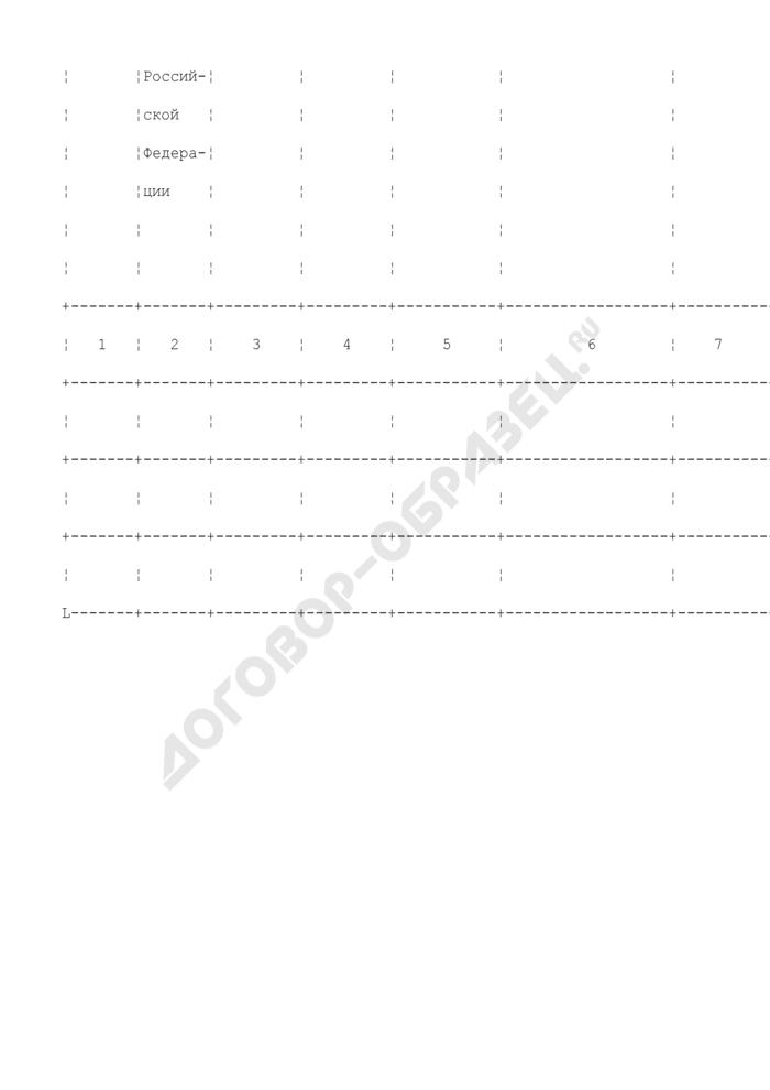 Журнал сведений о муниципальных образованиях, внесенных в государственный реестр муниципальных образований Российской Федерации. Страница 2