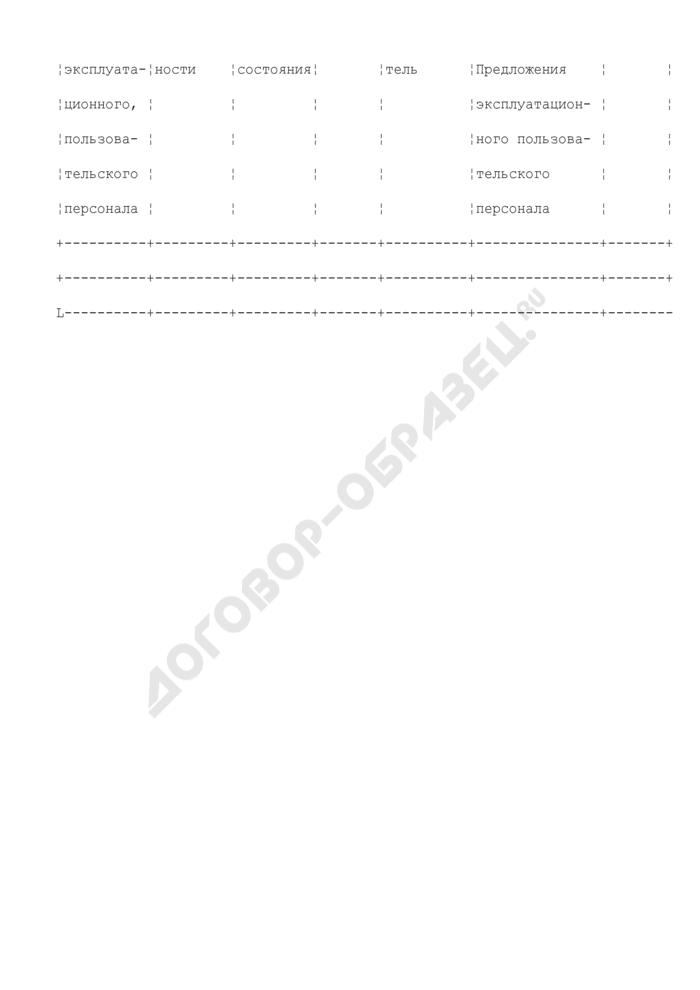 Журнал сопровождения опытной эксплуатации средств железнодорожной связи. Форма N 6. Страница 2