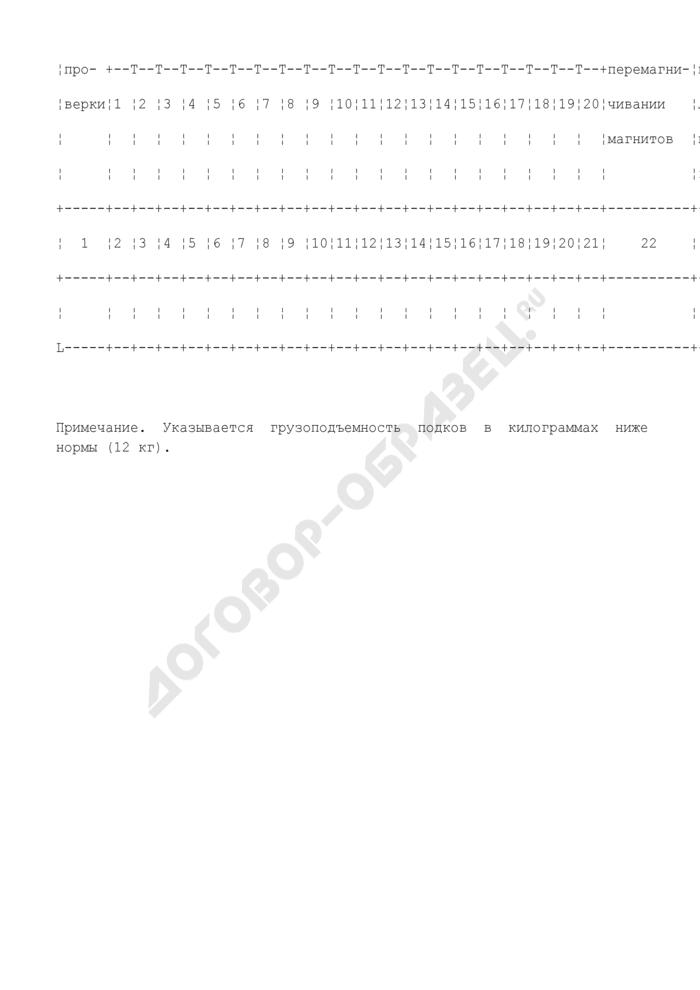 Журнал для контроля магнитных установок. Отраслевая форма N ЗПП-69. Страница 2