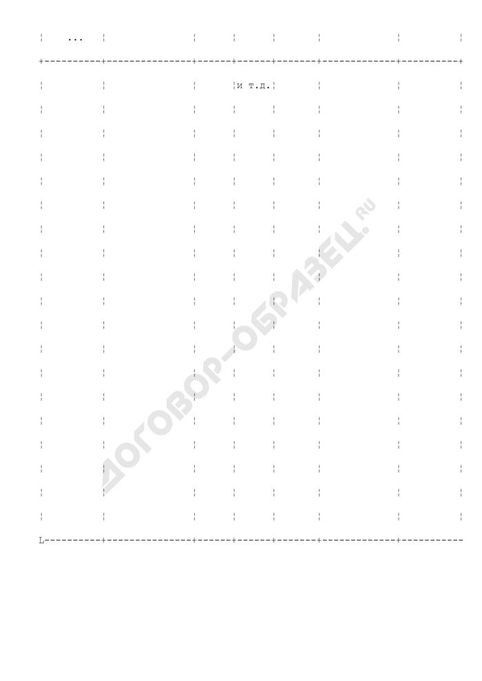 Журнал учета движения товаров на складе. Унифицированная форма N ТОРГ-18 (пример заполнения). Страница 3