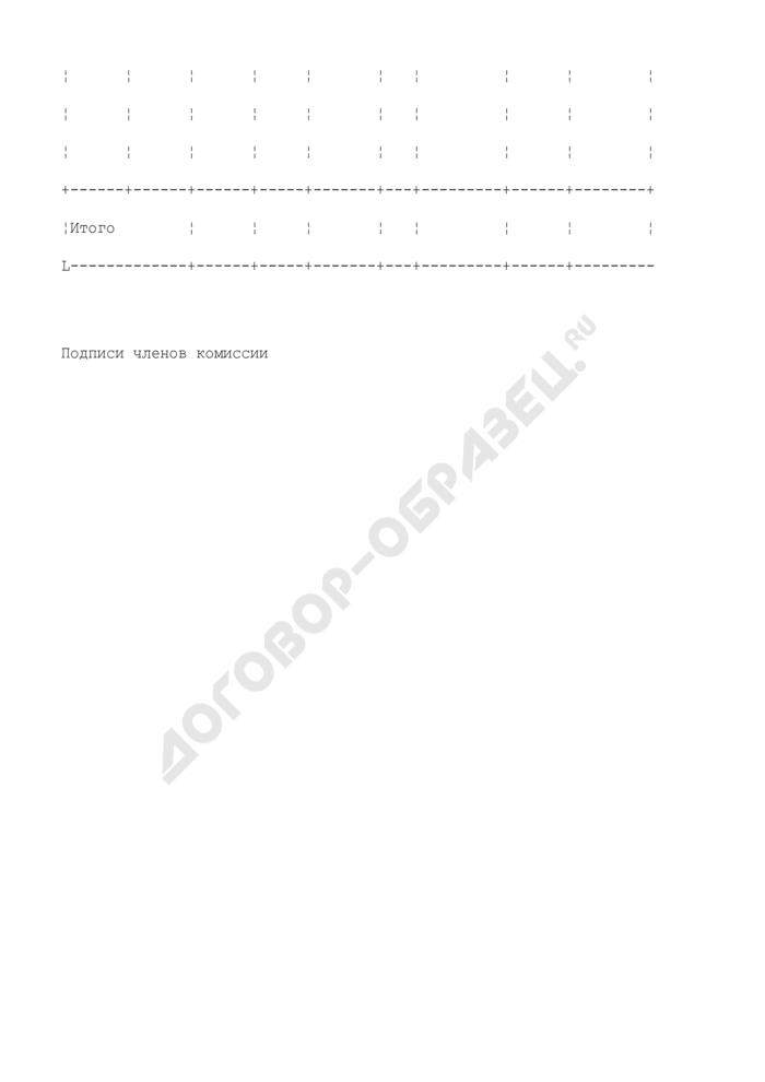 Акт оценки стоимости основных средств, подлежащих выкупу (продаже). Страница 2