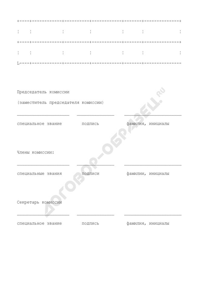 Акт результатов квалификационных испытаний сотрудника органов по контролю за оборотом наркотических средств и психотропных веществ на присвоение (подтверждение) классной квалификации. Страница 2