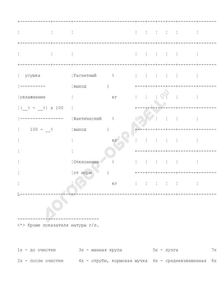 Акт о зачистке производственного корпуса и результатах переработки зерна. Отраслевая форма N ЗПП-117. Страница 3