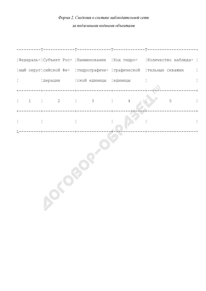 Формы представления в Федеральное агентство водных ресурсов данных мониторинга, полученных участниками ведения государственного мониторинга водных объектов. Сведения о составе наблюдательной сети за подземными водными объектами. Форма N 2. Страница 1