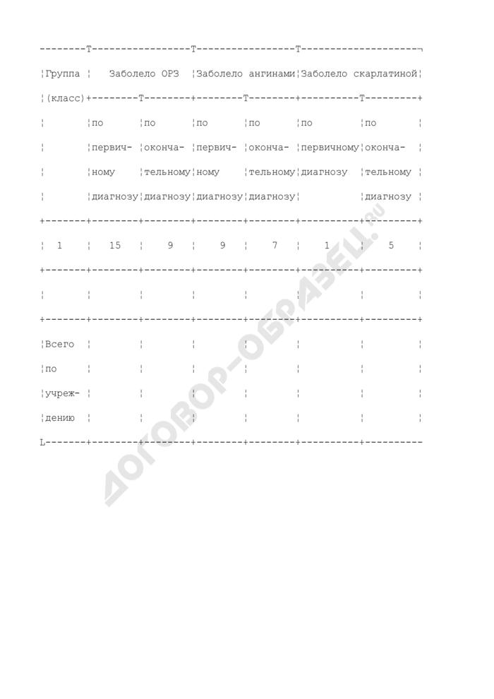 Данные о заболевших, зарегистрированные за неделю наблюдения, в целях профилактики стрептококковой (группы А) инфекции. Страница 1