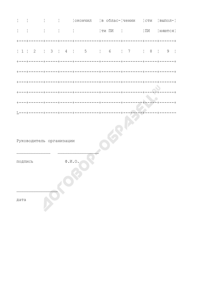Данные о численном и квалификационном составе подразделения полетной информации. Форма N 2. Страница 2