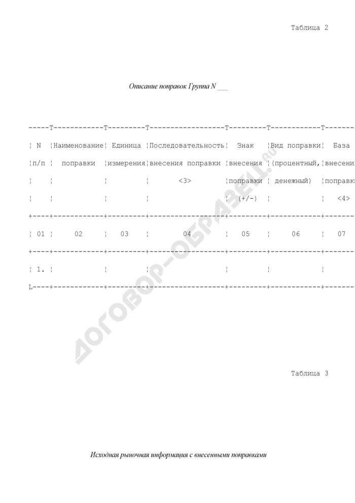 Информация о земельных участках в разрезе факторов стоимости (рыночных ценах и (или) величине рыночной арендной платы за объекты недвижимости). Страница 2