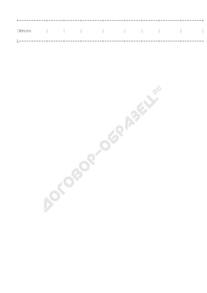 Еженедельная информация освоения квот добычи (вылова) минтая в Охотском море. Страница 3