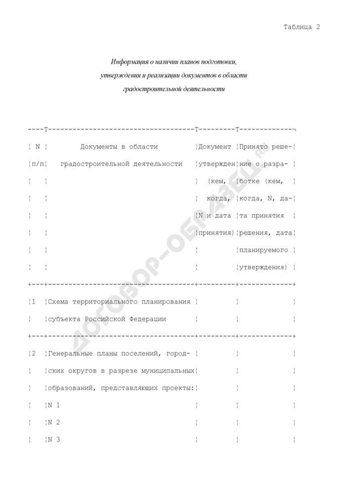 Информация о наличии планов подготовки, утверждения и реализации документов в области градостроительной деятельности. Страница 1