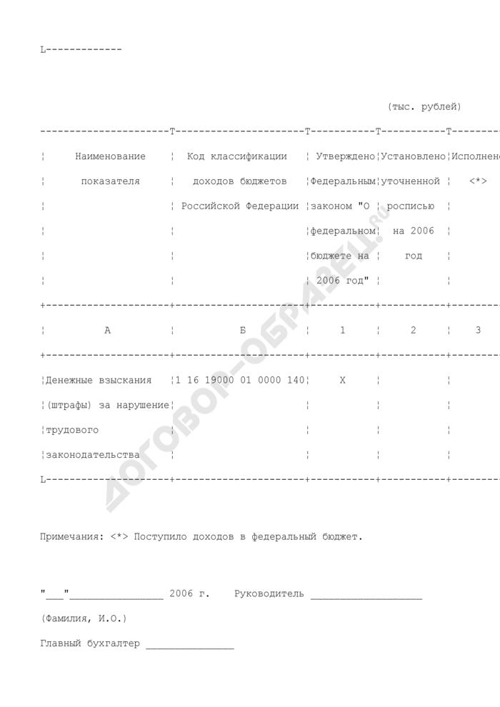 Информация о поступлении доходов в федеральный бюджет денежных взысканий (штрафов) за нарушение трудового законодательства. Форма N 1-БФ (Доход). Страница 2