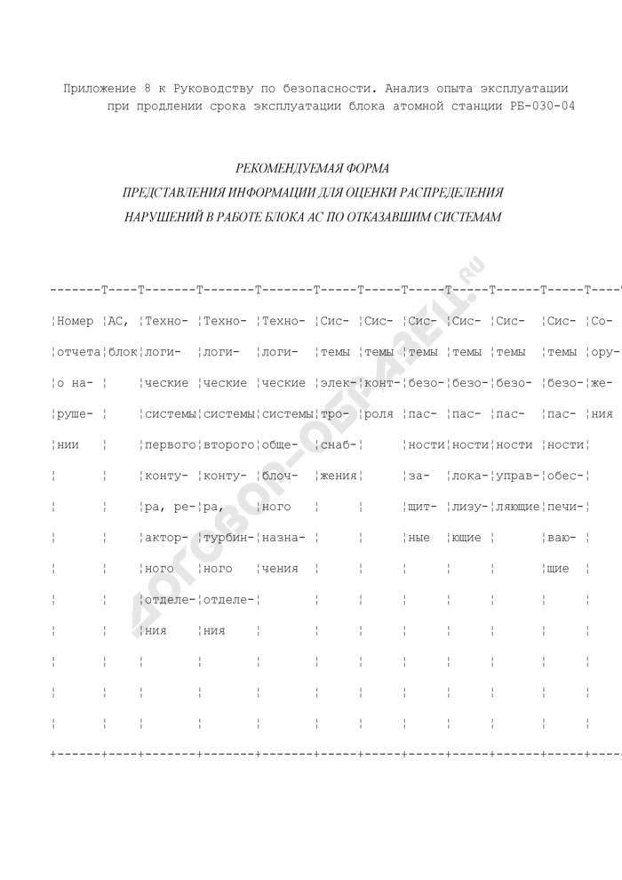 Рекомендуемая форма представления информации для оценки распределения нарушений в работе блока атомной станции по отказавшим системам. Страница 1