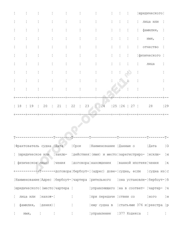 Состав и формы документированной информации, предоставляемой управлением флота, портов и мониторинга для формирования и ведения государственного рыбохозяйственного реестра. Документированная информация из Бербоут-чартерного реестра. Форма N 2. Страница 2