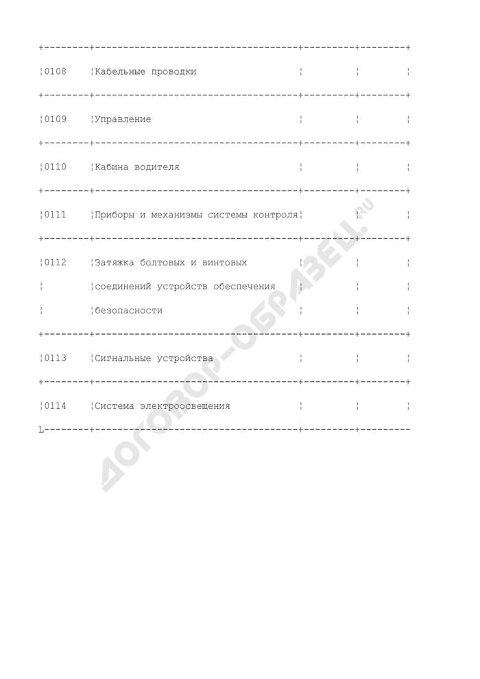 Форма рабочей карты обследования рудничного электровоза. Страница 3