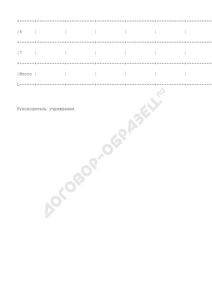 Отчет о фактическом обеспечении городского минимума оплаты труда в учреждениях системы Комитета по культуре города Москвы. Страница 2