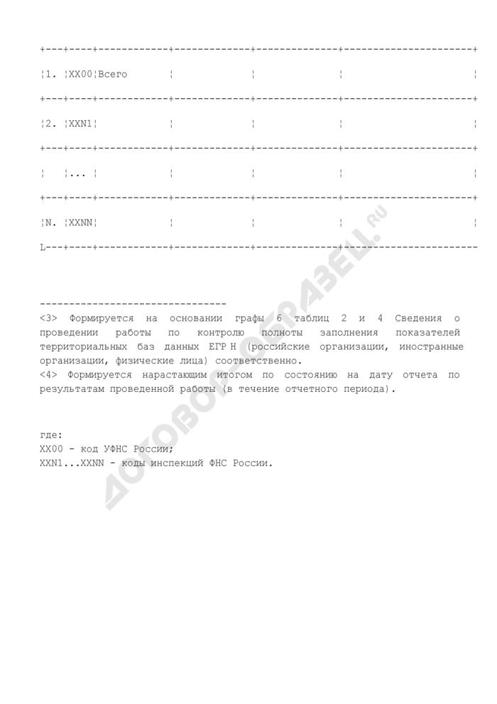 Отчет о ходе проведения работы по контролю полноты заполнения ЕГРН показателей территориальных баз данных (российские организации, иностранные организации, физические лица). Страница 2