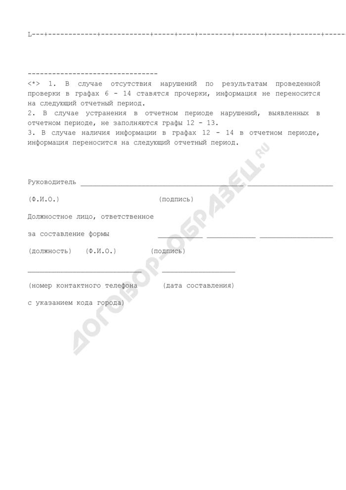 Отчет Департамента лесного хозяйства. Отчет о результатах проведенных ревизий и проверок в органах государственной власти субъектов Российской Федерации, осуществляющих полномочия в области лесных отношений. Форма N 2.4. Страница 2