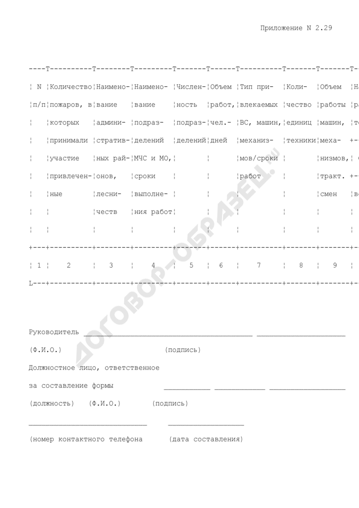 Отчет Департамента лесного хозяйства. Количество пожаров, в тушении которых принимали участие привлеченные подразделения МЧС и МО. Форма N 2.29. Страница 1