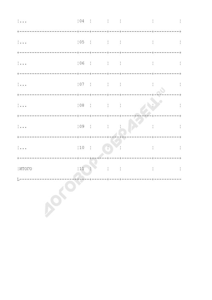 Отчет об исследованных пробах по количественному определению ГМО в пищевых продуктах по федеральному округу Российской Федерации (по субъектам Российской Федерации). Страница 2