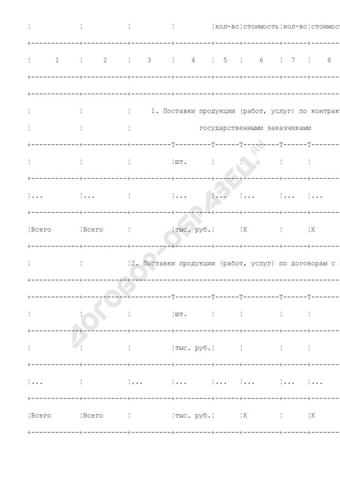 Отчет предприятия, находящегося в сфере ведения и координации Роспрома, о ходе выполнения и финансирования поставок продукции военного и специального назначения (выполнения работ, оказания услуг). Форма N II/1. Страница 2