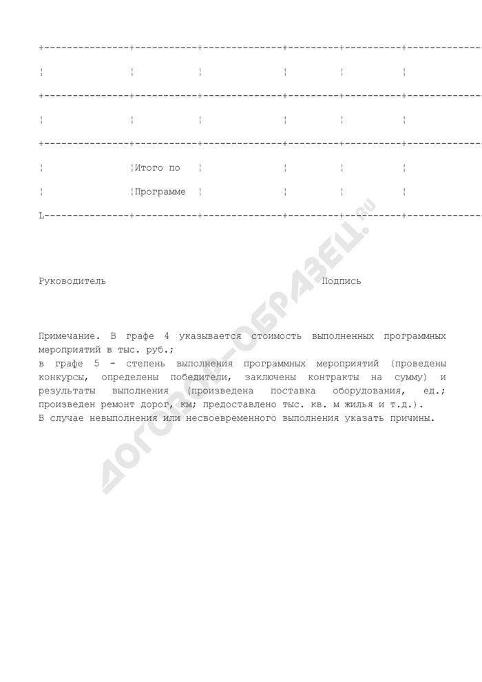 Форма оперативного (годового) отчета о выполнении долгосрочной целевой программы городского округа Рошаль Московской области. Страница 2