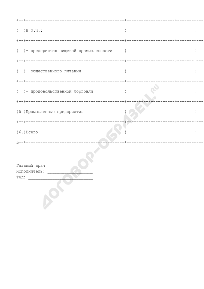 Форма отчета о результатах санитарной паспортизации объектов, подлежащих дезинсекции, дератизации. Страница 3